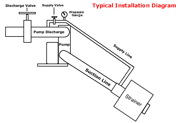 self-cleaning strainer typical installation