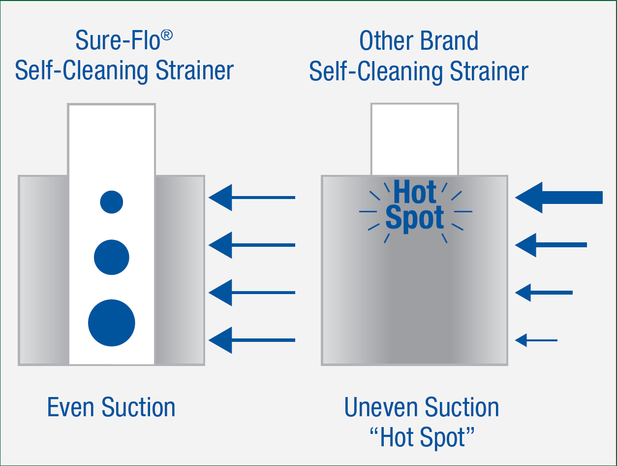 Self-Cleaning Strainers | Sure-Flo Fittings